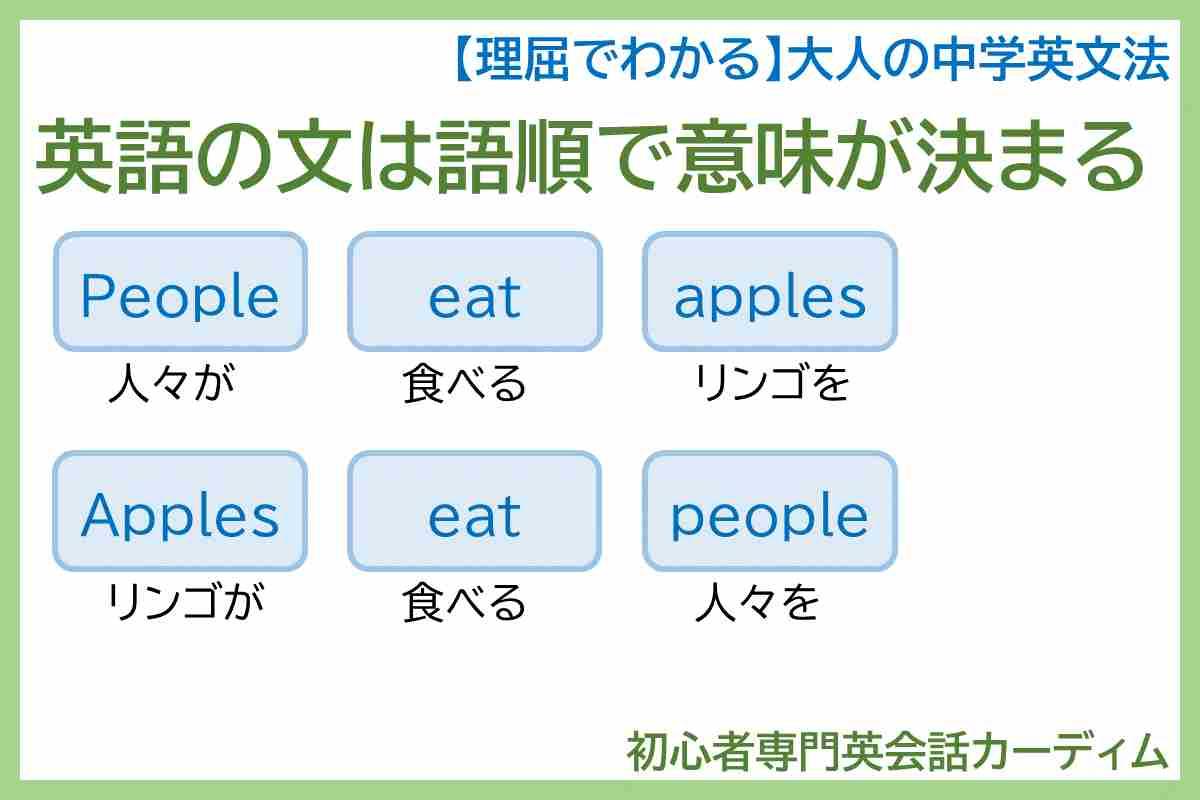英語の文は語順で意味が決まる